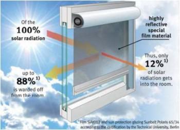 Jaluzele eficiente pentru protecția solară - Jaluzele eficiente pentru protecția solară