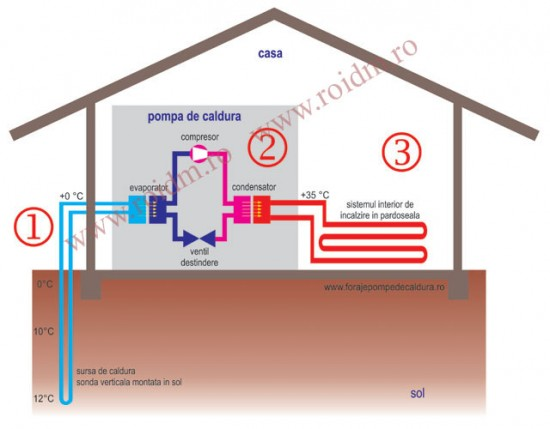 Cum functioneaza o pompa de caldura - Cum functioneaza o pompa de caldura Blog Blog cum functioneaza pompa de c 141161