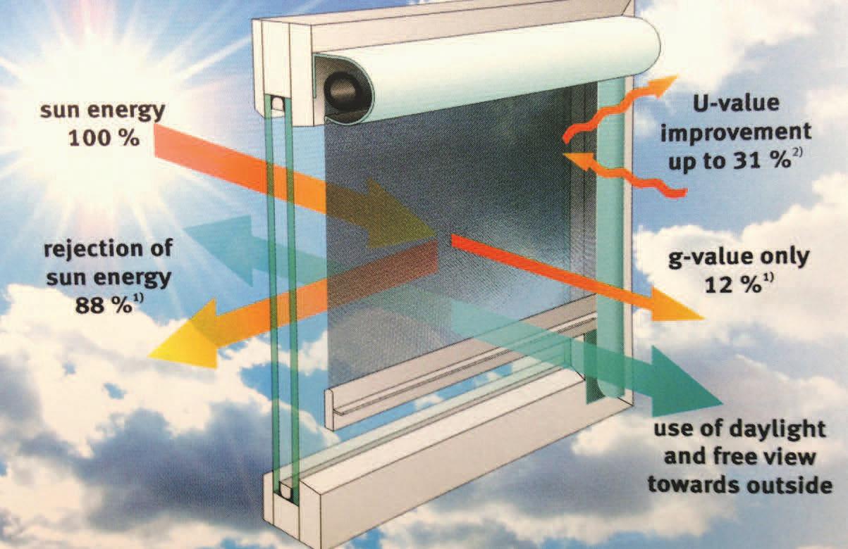 Roller blinds - Contribuția noastră la protecția mediului (Roller blinds)