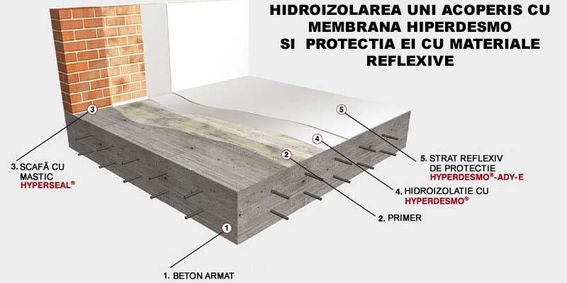 Hidroizolare unui acopris cu membrana Hiprdesmo si protectia ei - Hidroizolarea corecta a unui acoperis si