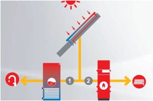Inovatie Hoval. Livrarea energiei solare direct in cazanele in condensatie - Inovație Hoval. Livrarea energiei solare direct în cazanele în condensație