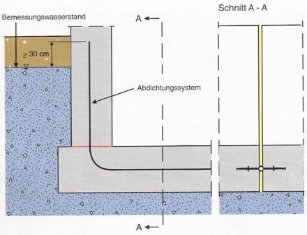 Profil etansare - Profile de etansare interna