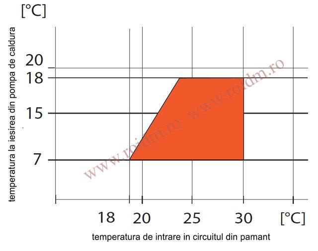 Grafic de racire - Pompa de caldura IDM sol - apa TERRA SW 20-42 Twin HGL