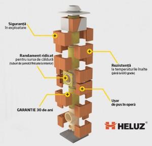 Sisteme de cos de fum HELUZ - Sisteme de cos de fum