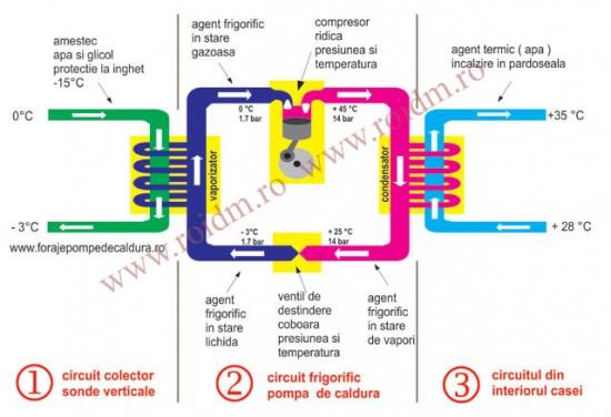 Cum functioneaza o pompa de caldura - Cum functioneaza o pompa de caldura Blog Blog pompa de caldura principiul 141162