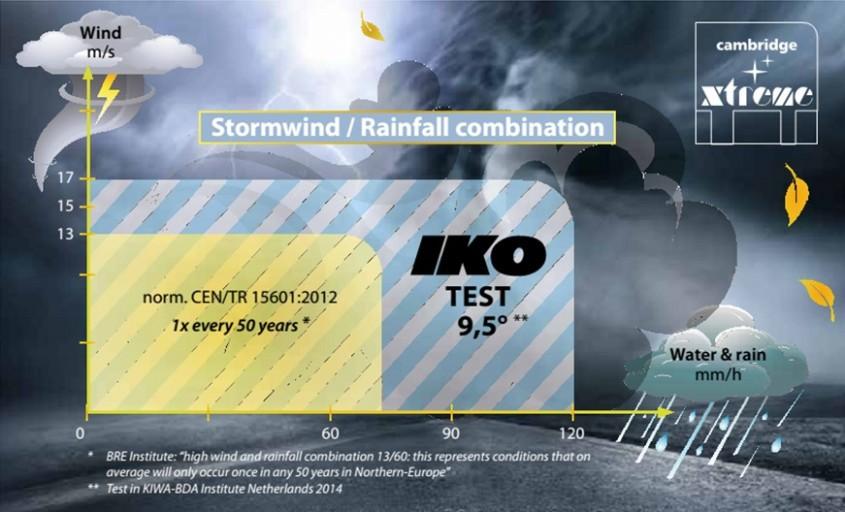 Noutatile IKO 2015 - sindrile bituminoase CAMBRIDGE XTREME® - Noutatile IKO 2015 - sindrile bituminoase CAMBRIDGE