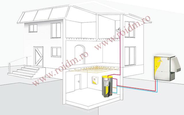 Cum functioneaza o pompa de caldura - Cum functioneaza o pompa de caldura