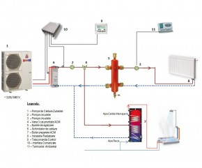 Pompe de caldura Aer-Apa - Schema Split ZUBADAN - Pompe de caldura AER-APA / AER-AER - ZUBADAN