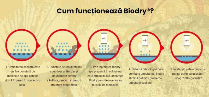 Cum functioneaza BioDry - Cum functioneaza BioDry