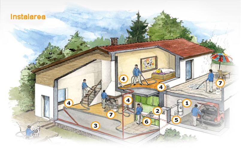 Ilustrare aspiratie centralizata asa functioneaza o instalatie centrala de aspirat praf - Modul de functionare si