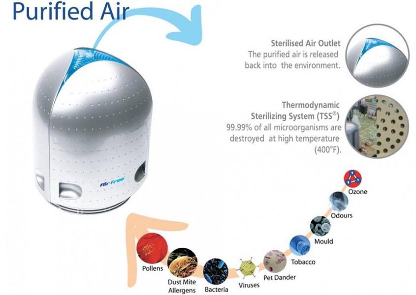 5 motive pentru a avea un purificator de aer in locuinta ta - 5 motive pentru
