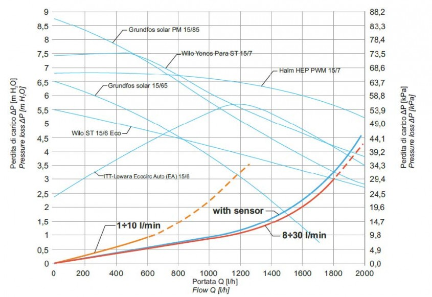 Dimensionarea tubului pentru un sistem solar - Dimensionarea tubului pentru un sistem solar