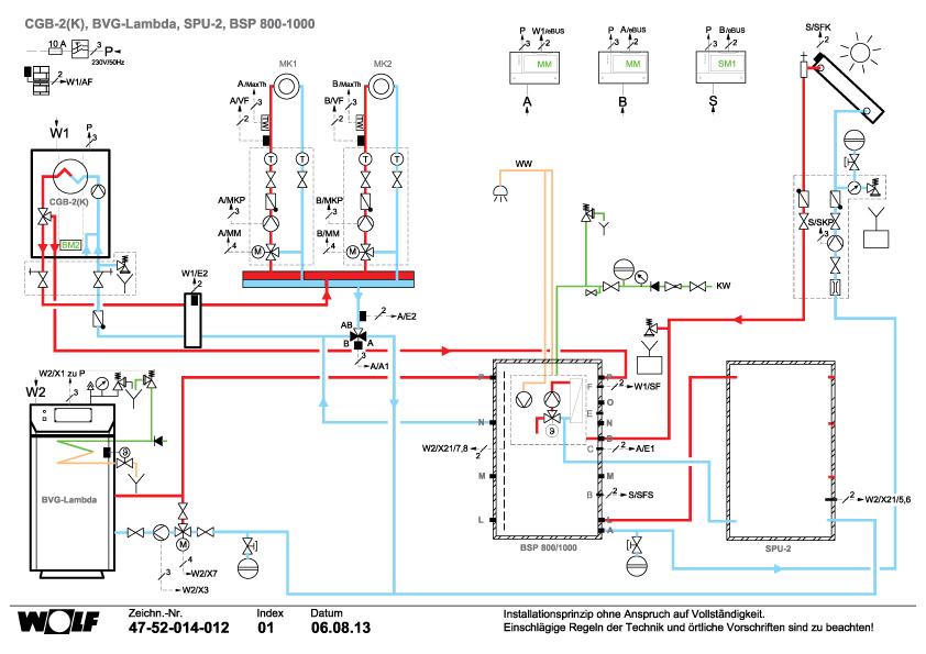 Schema conexiuni incalzire - Cum putem conecta distribuitoarele de incalzire in pardoseala la centrala termica sau