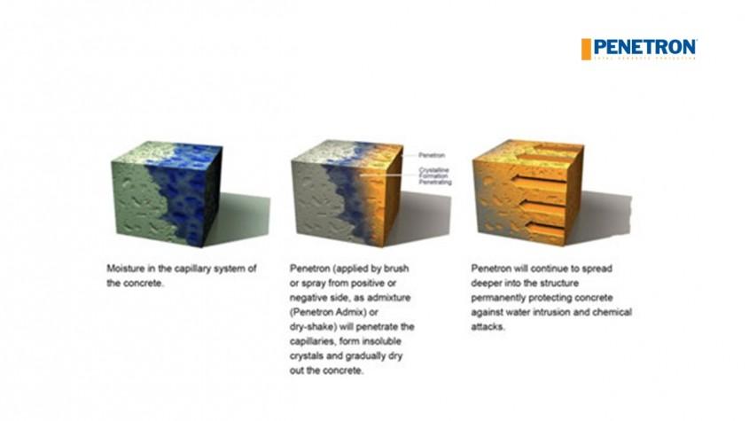 De ce alegem Penetron în locul hidroizolației clasice? - De ce alegem Penetron în locul hidroizolației