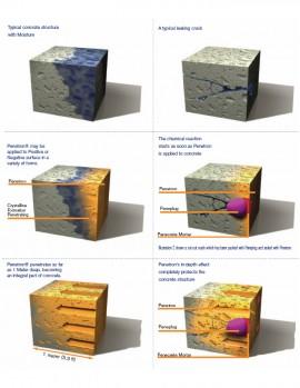 Actiunea cristalelor permanenta in interiorul structurii din beton pana la un metru - Aplicare parte negativa