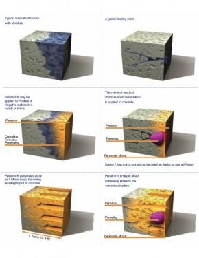Actiunea cristalelor permanenta in interiorul structurii din beton pana la un metru - Aplicare parte negativa sau pozitiva - Hidroizolatii si impermeabilizare pentru structuri din beton