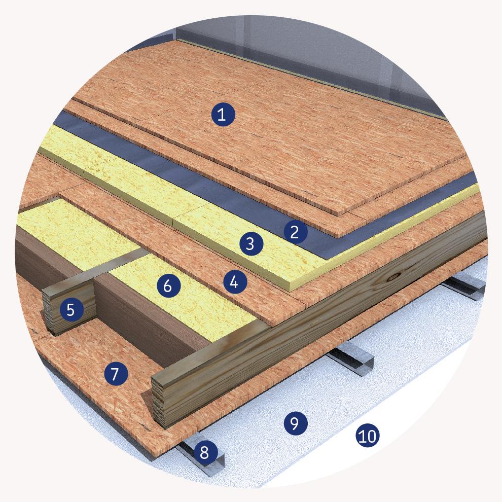 Izolarea termica si fonica a planseelor la casele din lemn - Izolarea planseelor