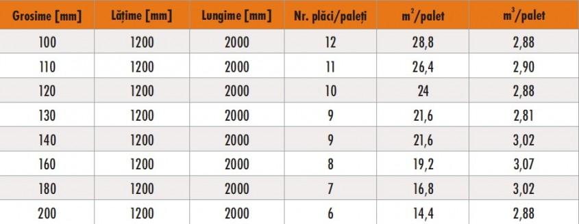 DDP2 - DDP 2 si DDP 2U - 2 produse din vata minerala bazaltica pentru acoperisurile