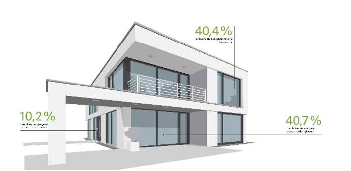 Locuințe mai sigure cu ferestre și uși de la Schüco & Alukönigstahl - Locuințe mai sigure