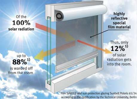 Economie de energie pe timpul verii - Rulouri Multifilm