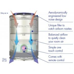 Purificator de aer AirVax - functionare - Purificatoare de aer AirVax