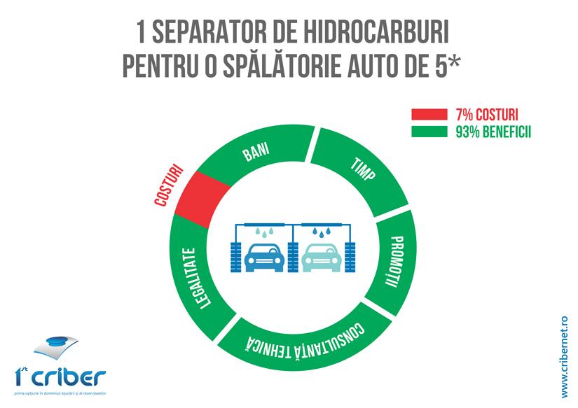 Infografic spalatorie auto 1st criber - Deții o spălătorie auto?