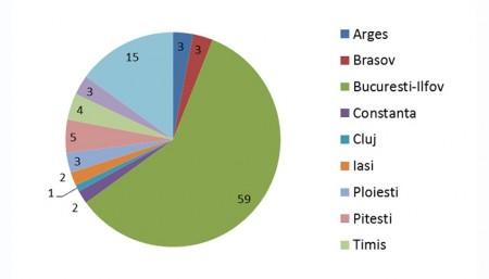 Distributia geografica in Romania - RIFF