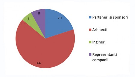 Profilul participantilor RIFF - RIFF