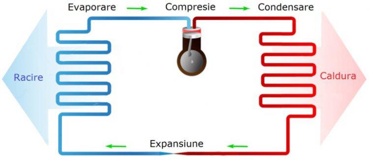 Cum alegem pompa de căldură potrivită spațiului locuit? - Cum alegem pompa de căldură