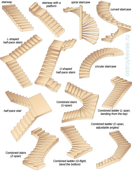 Cateva lucruri despre scari - Cateva lucruri despre scari