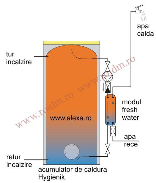 IDM-acumulator-apa-calda-fr - Preparare apa calda