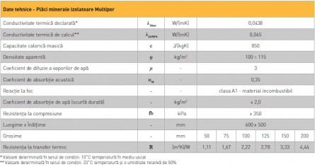 Tabel date tehnice Multipor - Multipor