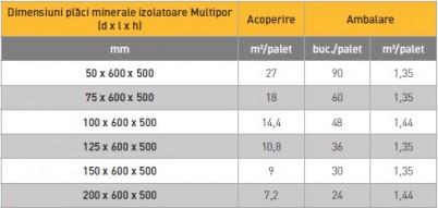 Tabel dimensiuni Multipor - Multipor