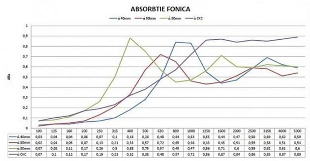 Absorbtie fonica - Pluta expandata - un excelent izolator fonic 100% natural