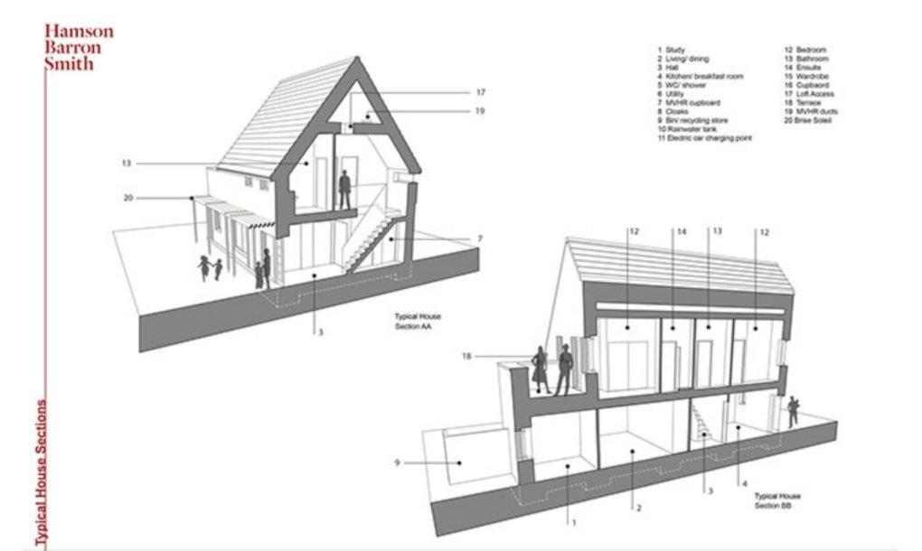 Casele Carrowbreck Meadow - planuri - Complex de case pasive la un preț accesibil