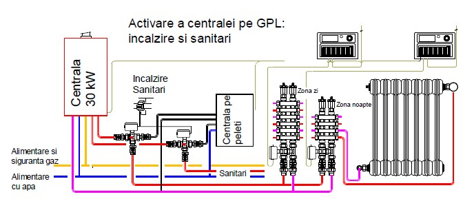 Fig. 4 - Întrebări și răspunsuri legate de intervențiile în centralele termice
