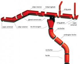 Sistem pluvial MBS - Sistem pluvial - MBS