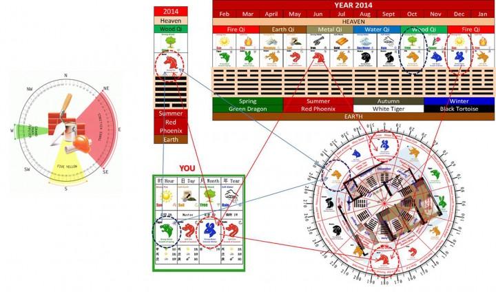 Harta FENG SHUI - Harta FENG SHUI