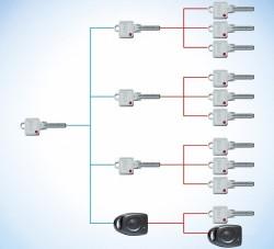 Sistem Master Key - GHS - Sisteme Master Key - G-U