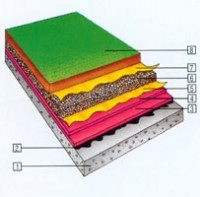 Hidroizolarea unui acoperis gradina - Hidroizolare