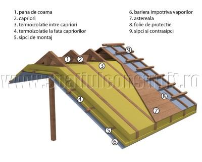 Termoizolarea acoperisurilor - Exemplu de termoizolare a acoperisurilor - detaliu de coama