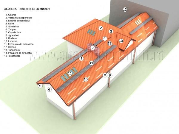 Elemente de identificare ale acoperisului - Elemente de identificare ale acoperisului