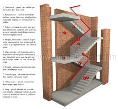 Elementele principale ale unei scari - Rampa de scara