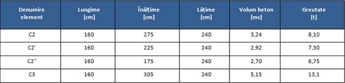 Cadru prefabricat tip C - Elemente prefabricate din beton pentru podete din cadre