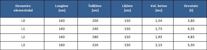 Elevatie prefabricata tip L - Elemente prefabricate din beton pentru podete dalate