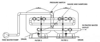 Sistem Multimedia - Sylex-Antracit (carbune activ) - Statii de tratare a apei de suprafata