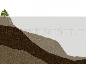 Alunecare de teren, faza 2 - Teren predispus alunecarilor