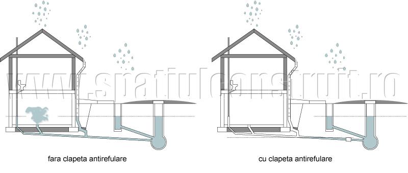 Sisteme de scurgere a apelor freatice - Sisteme de scurgere a apelor pluviale si a canalizarii