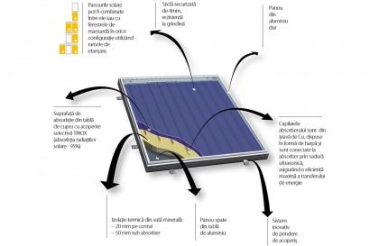 Constructia panourilor solare Fakro - Constructia si principiul de functionare al panourilor Fakro
