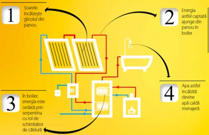Sistemul solar Fakro - principiu de functionare - Constructia si principiul de functionare al panourilor Fakro